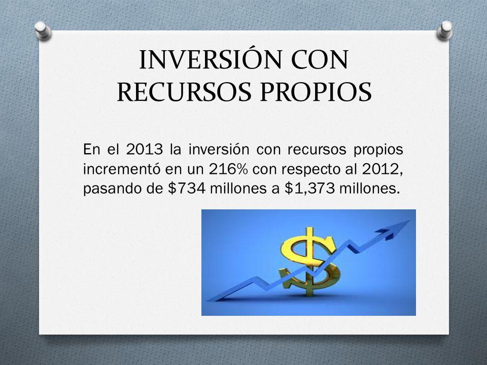 INVERSIÓN CON RECURSOS PROPIOS En el 2013 la inversión con recursos propios incrementó en un 216% con respecto al 2012, pasando de $734 millones a $1,