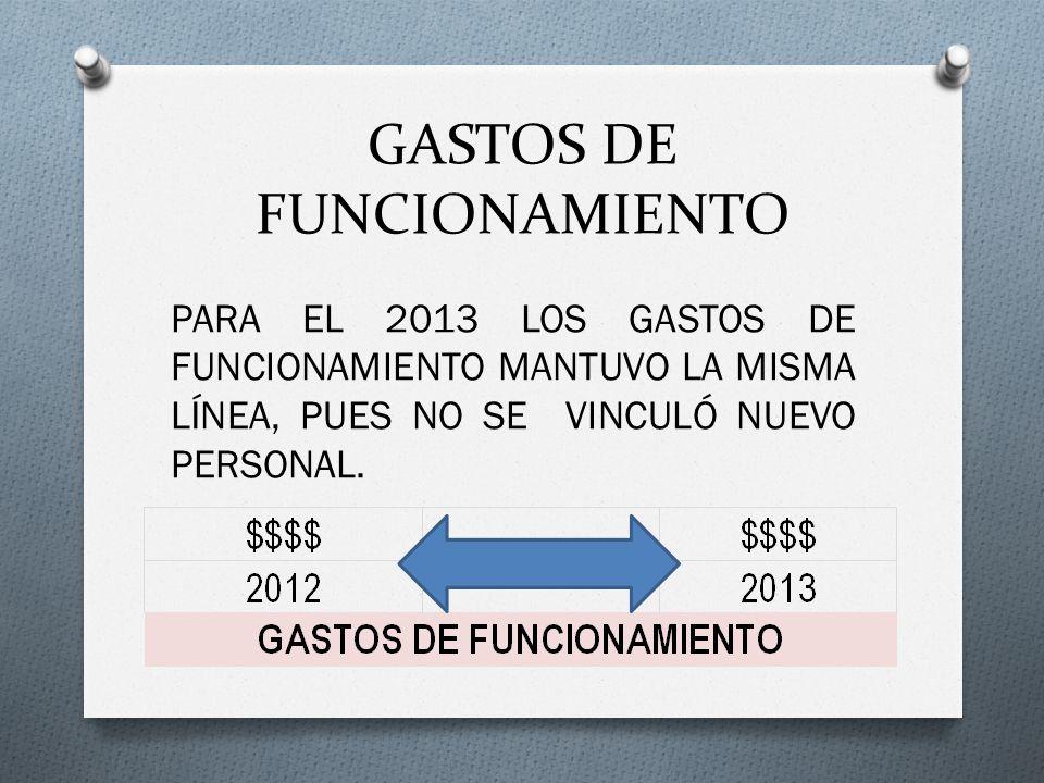 GASTOS DE FUNCIONAMIENTO PARA EL 2013 LOS GASTOS DE FUNCIONAMIENTO MANTUVO LA MISMA LÍNEA, PUES NO SE VINCULÓ NUEVO PERSONAL.