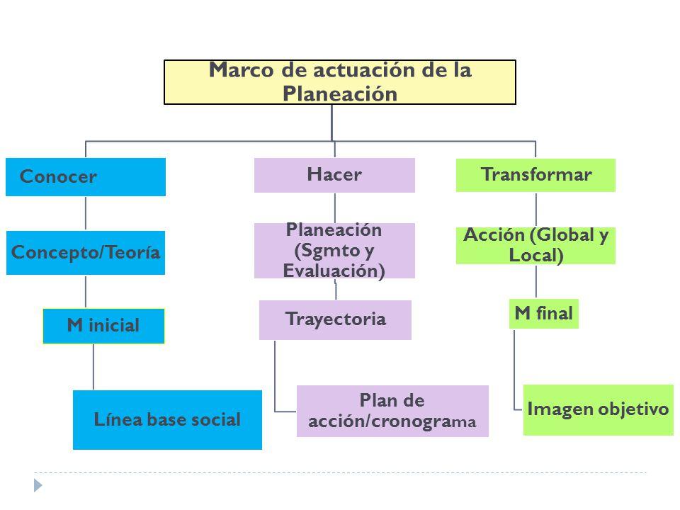 Marco de actuación de la Planeación Conocer Concepto/Teoría M inicial Línea base social Hacer Planeación (Sgmto y Evaluación) Trayectoria Plan de acci