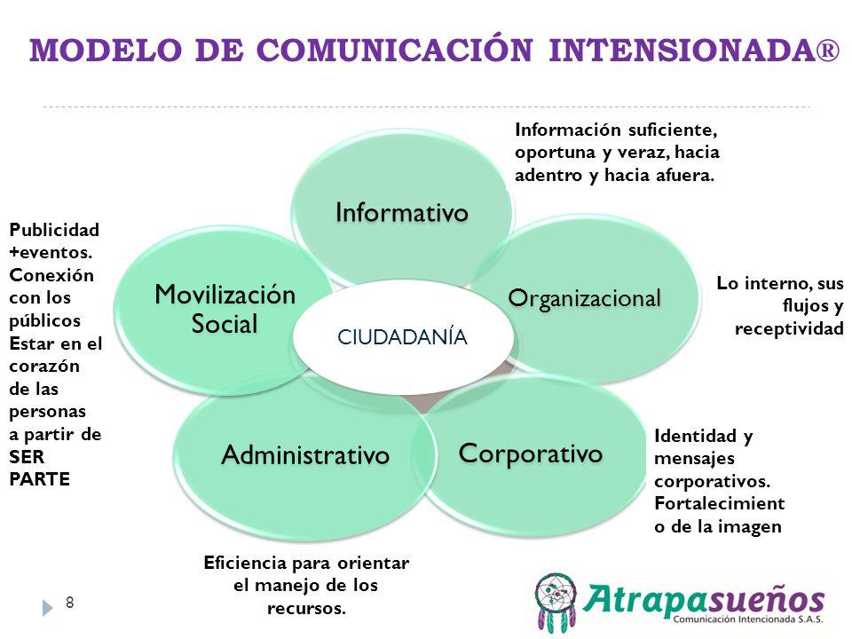 MODELO DE COMUNICACIÓN INTENSIONADA® 8 Comunicación Informativo Organizacional Corporativo Administrativo Movilización Social CIUDADANÍA Información s