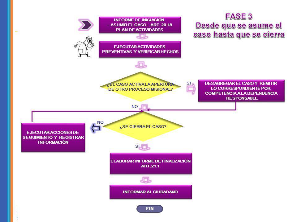 INFORME DE INICIACIÓN – ASUMIR EL CASO - ART. 20.18 PLAN DE ACTIVIDADES INFORME DE INICIACIÓN – ASUMIR EL CASO - ART. 20.18 PLAN DE ACTIVIDADES EJECUT