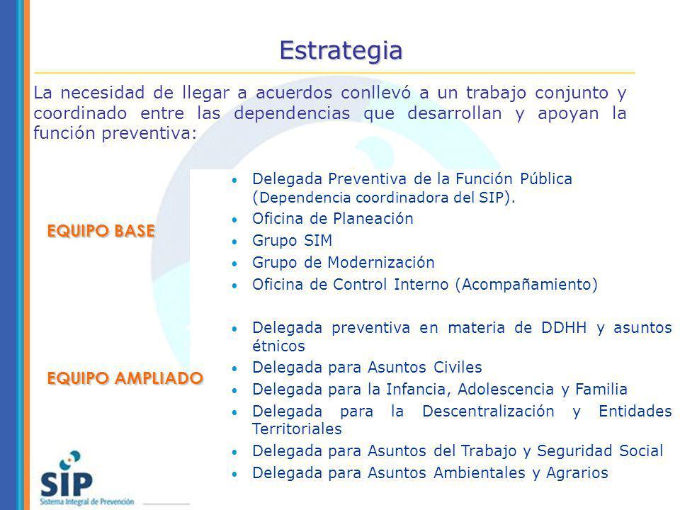 Delegada Preventiva de la Función Pública ( Dependencia coordinadora del SIP ). Oficina de Planeación Grupo SIM Grupo de Modernización Oficina de Cont