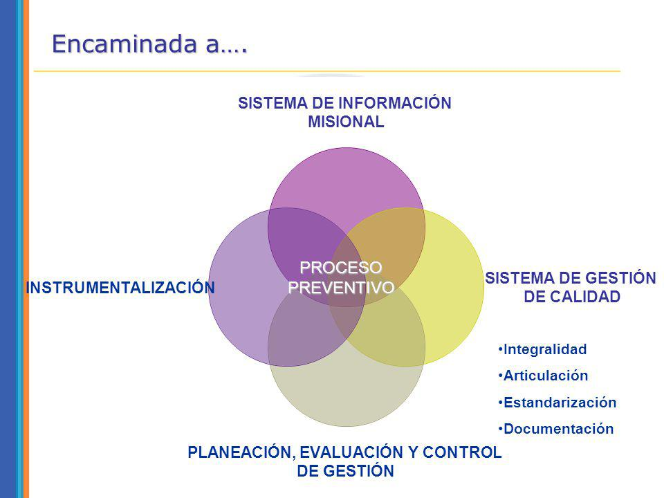Encaminada a…. PROCESOPREVENTIVO Integralidad Articulación Estandarización Documentación
