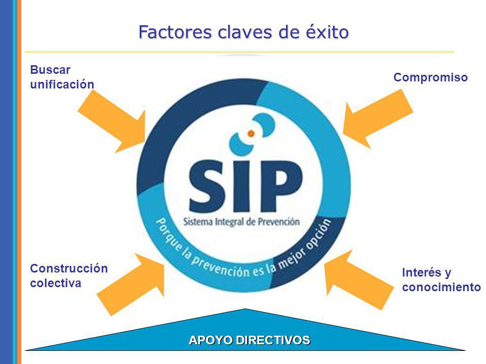 Buscar unificación Compromiso Construcción colectiva Interés y conocimiento APOYO DIRECTIVOS APOYO DIRECTIVOS Factores claves de éxito Buscar unificac