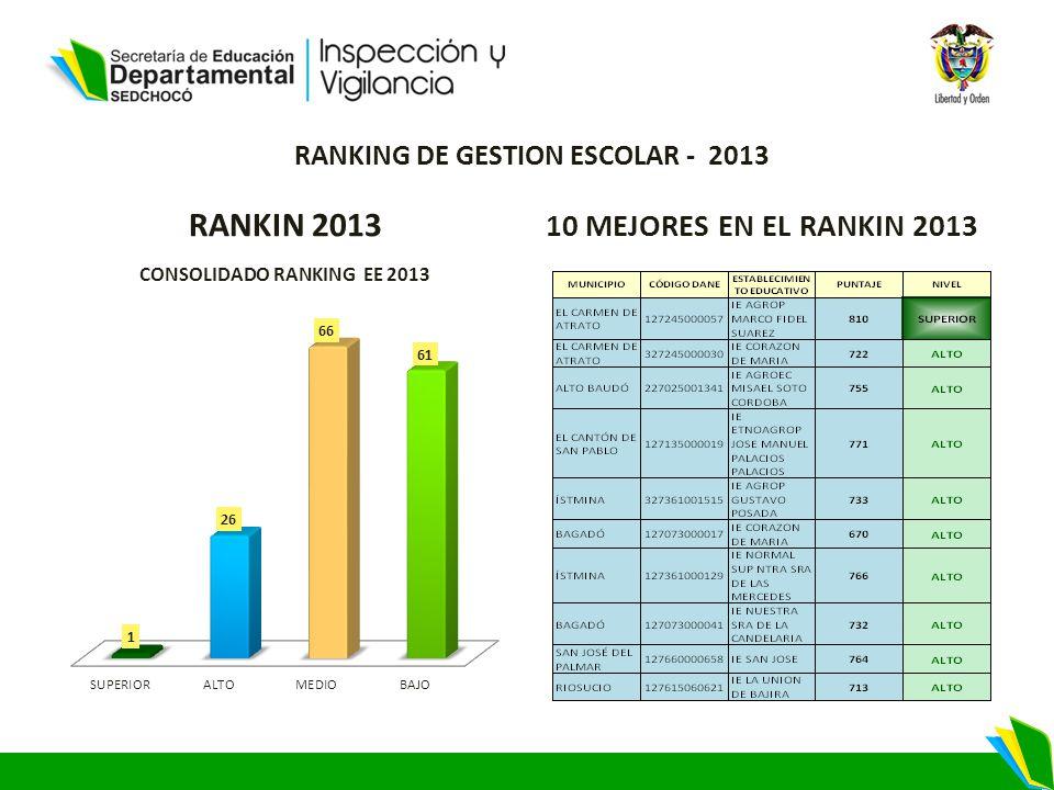 RANKING DE GESTION ESCOLAR - 2013 RANKIN 2013 10 MEJORES EN EL RANKIN 2013
