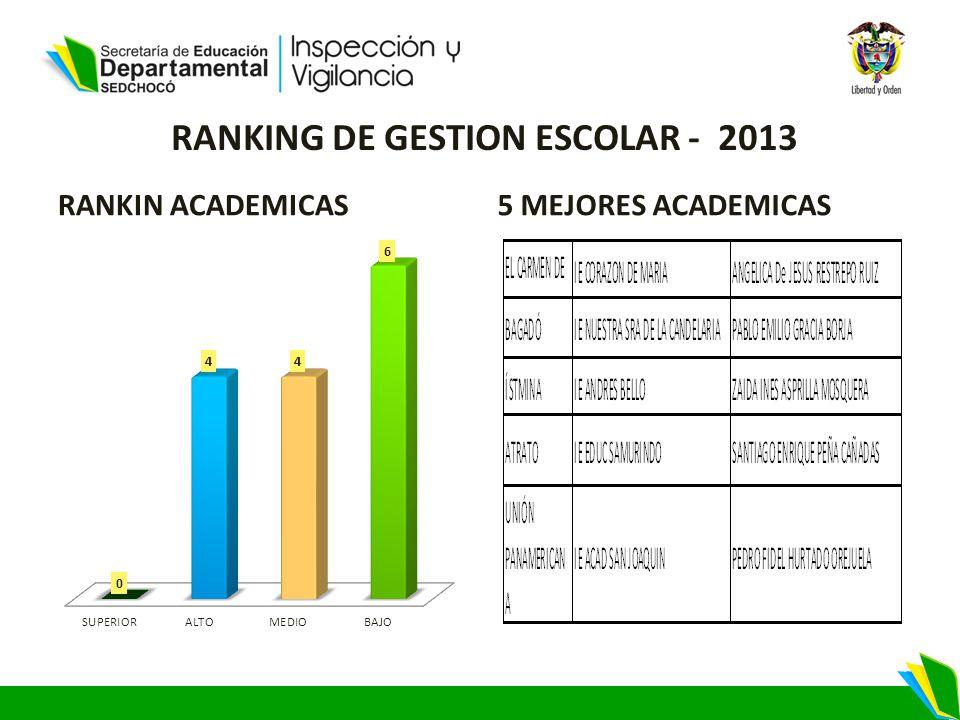 RANKING DE GESTION ESCOLAR - 2013 RANKIN ACADEMICAS5 MEJORES ACADEMICAS