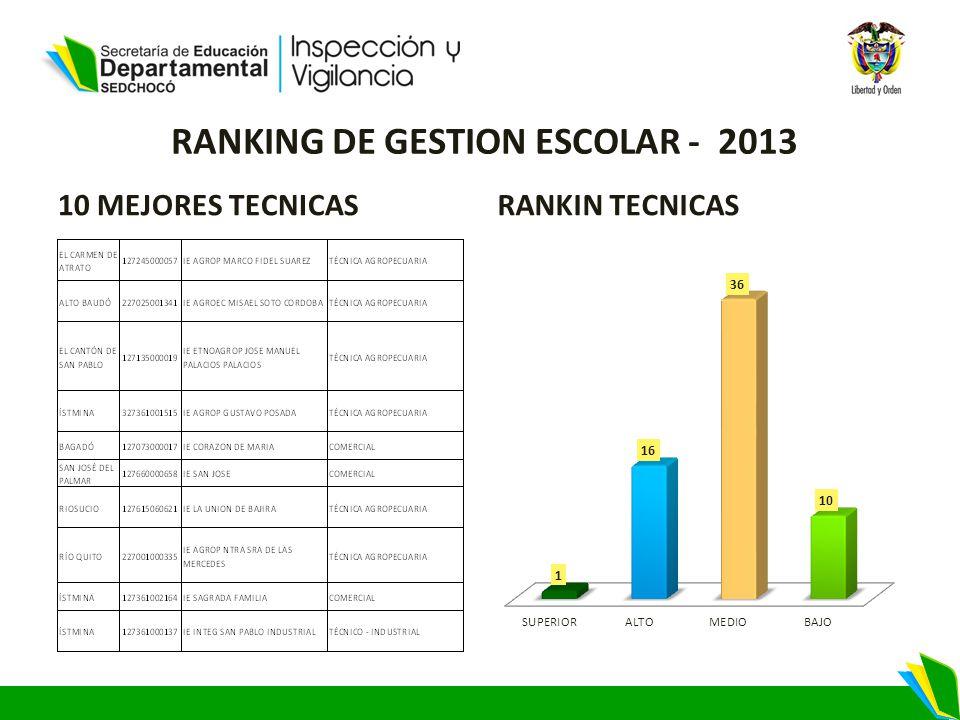 RANKING DE GESTION ESCOLAR - 2013 10 MEJORES TECNICASRANKIN TECNICAS