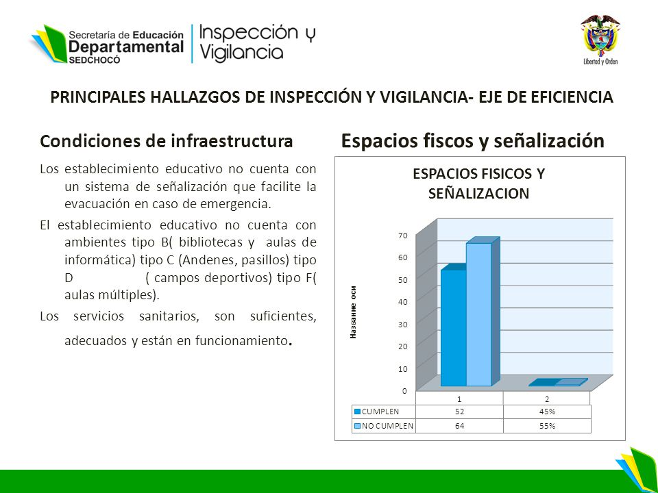PRINCIPALES HALLAZGOS DE INSPECCIÓN Y VIGILANCIA- EJE DE EFICIENCIA Condiciones de infraestructura Los establecimiento educativo no cuenta con un sistema de señalización que facilite la evacuación en caso de emergencia.