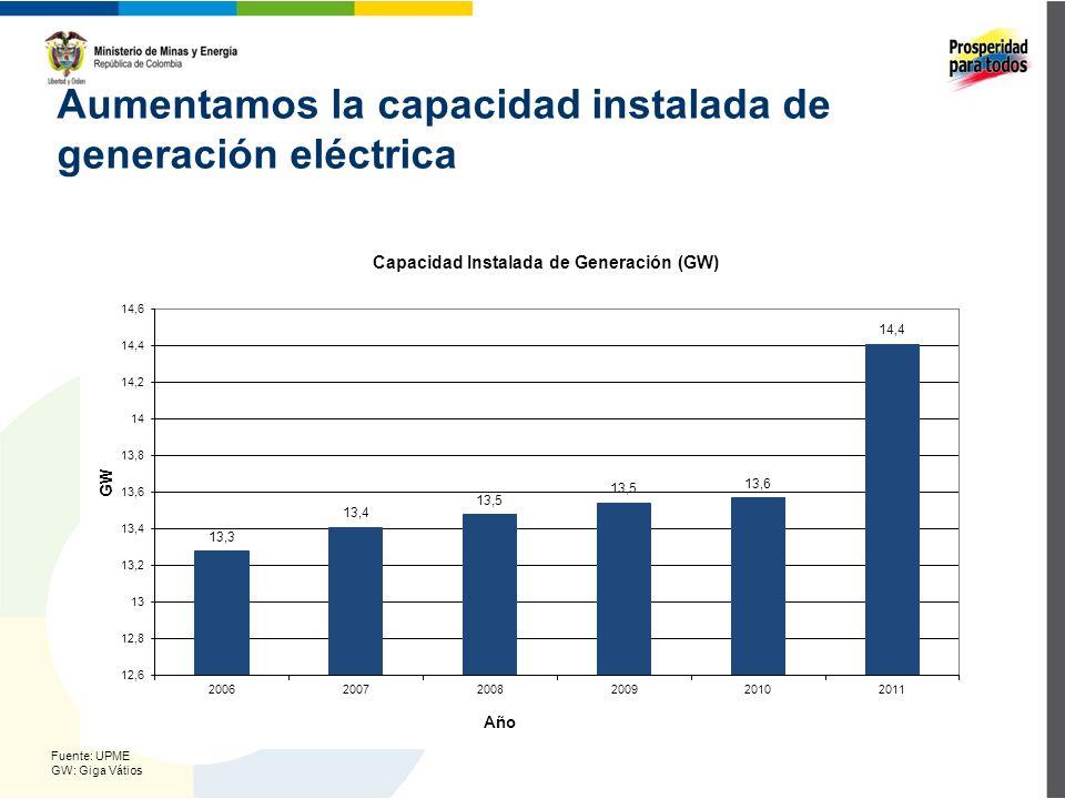 Aumentamos la capacidad instalada de generación eléctrica Fuente: UPME GW: Giga Vátios
