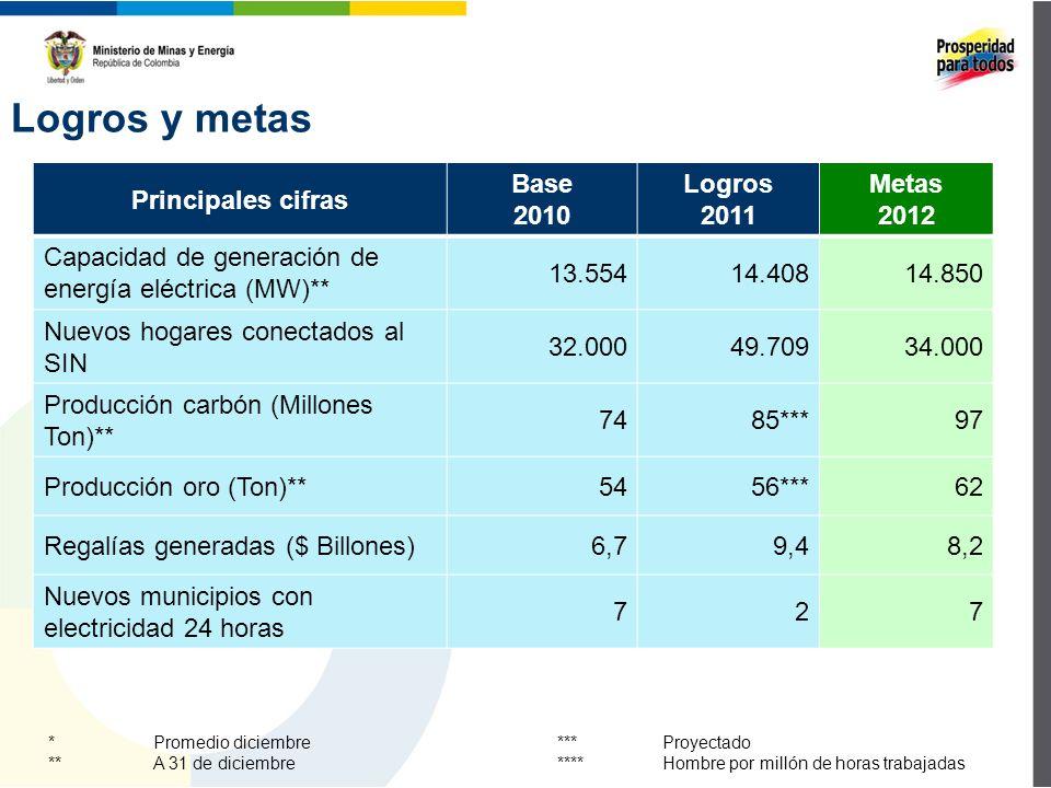 Logros y metas Principales cifras Base 2010 Logros 2011 Metas 2012 Capacidad de generación de energía eléctrica (MW)** 13.55414.40814.850 Nuevos hogares conectados al SIN 32.00049.70934.000 Producción carbón (Millones Ton)** 7485***97 Producción oro (Ton)**5456***62 Regalías generadas ($ Billones)6,79,48,2 Nuevos municipios con electricidad 24 horas 727 * Promedio diciembre ** A 31 de diciembre *** Proyectado ****Hombre por millón de horas trabajadas