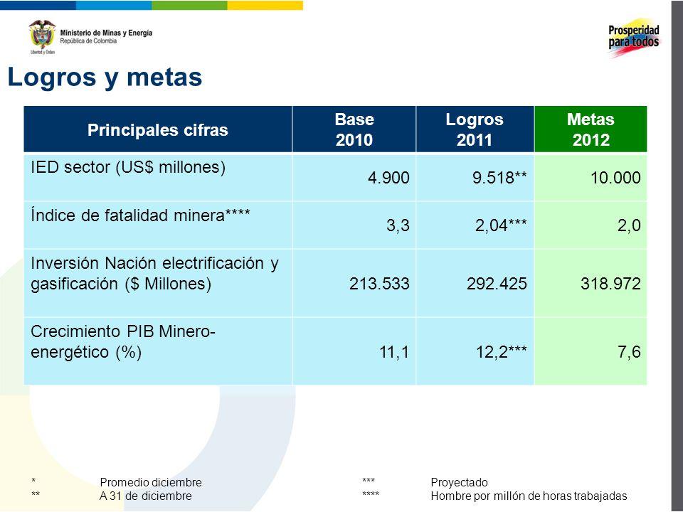 Logros y metas Principales cifras Base 2010 Logros 2011 Metas 2012 IED sector (US$ millones) 4.9009.518**10.000 Índice de fatalidad minera**** 3,32,04***2,0 Inversión Nación electrificación y gasificación ($ Millones)213.533292.425318.972 Crecimiento PIB Minero- energético (%)11,112,2***7,6 * Promedio diciembre ** A 31 de diciembre *** Proyectado ****Hombre por millón de horas trabajadas