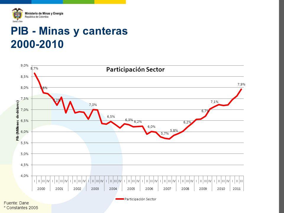 PIB - Minas y canteras 2000-2010 Fuente: Dane * Constantes 2005