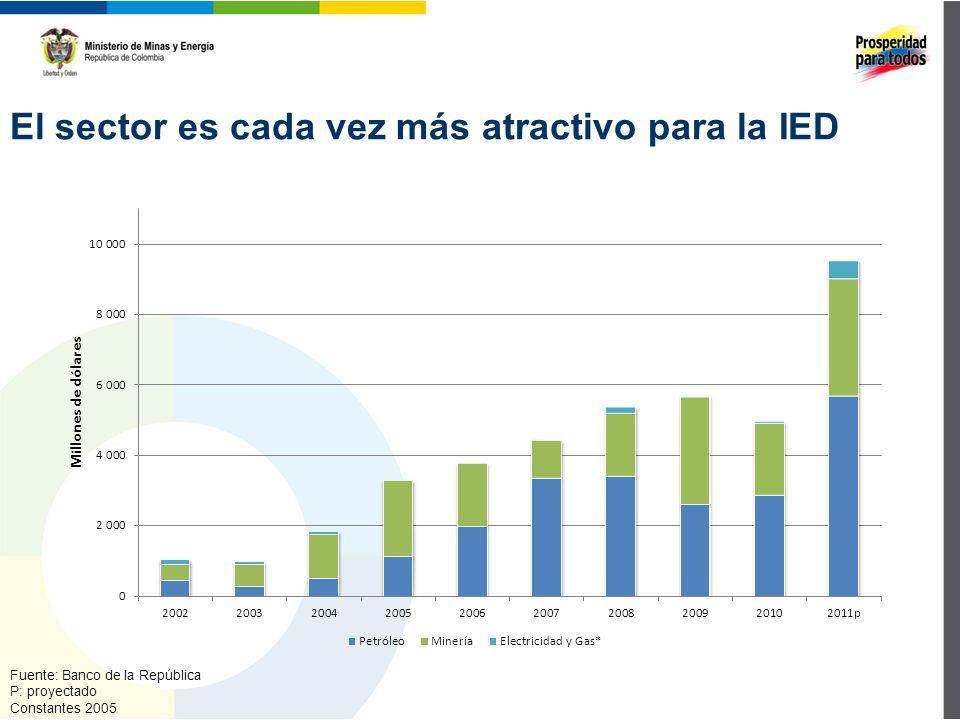 El sector es cada vez más atractivo para la IED Fuente: Banco de la República P: proyectado Constantes 2005