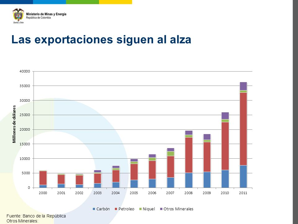 Las exportaciones totales y las sectoriales han venido creciendo Fuente: Banco de la República (Cifras en Musd) Exportaciones Totales Carbón Petróleo y Derivados Ferroníquel Otros Minerales 2.00729.9913.4957.3181.6801.171 2.00837.6265.04312.2138641.540 2.00932.8535.41610.2687262.011 2.01039.8206.01516.4859672.439 2.01151.1797.64024.9937632.879