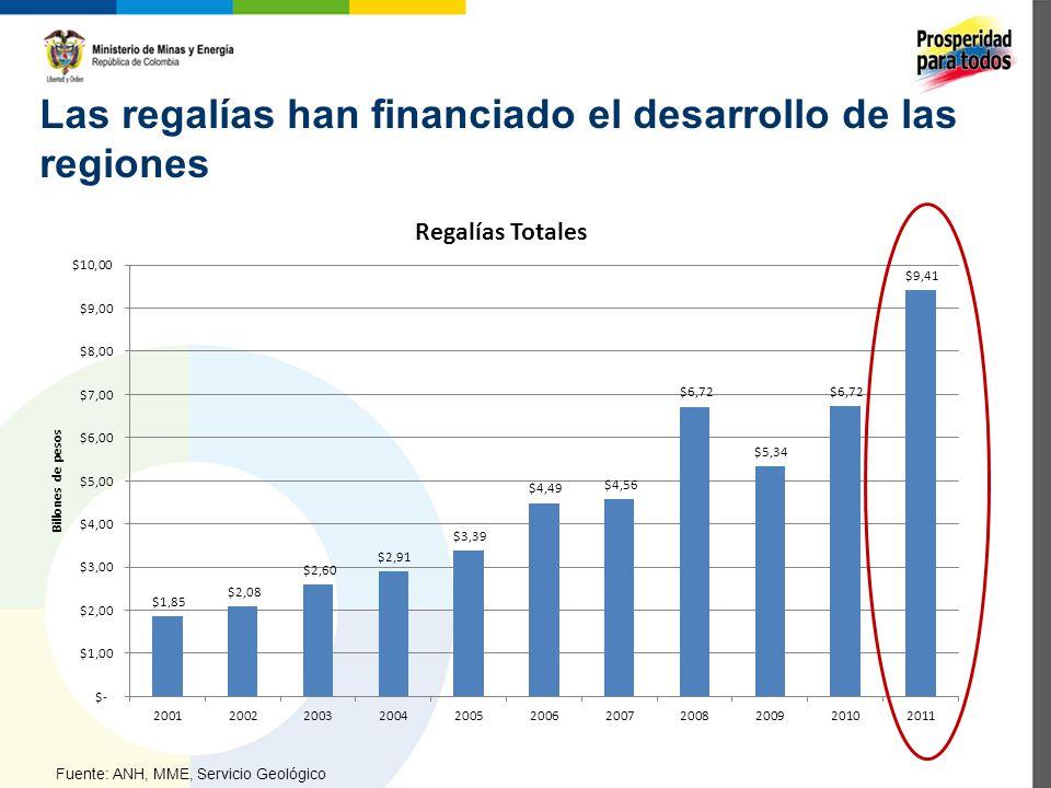 Este Plan garantizará: 17 Producción de petróleo 2001 – 2011 Fuente: MME Kbpd: Miles de barriles por día Valores a 31 de diciembre de cada año