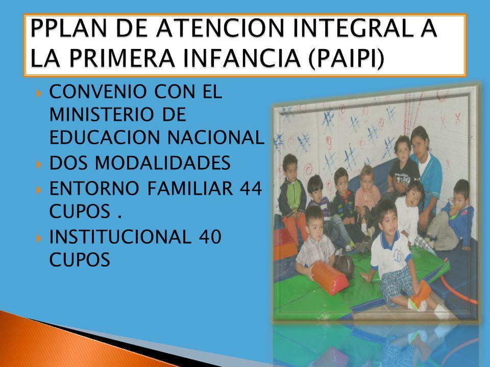 CONVENIO CON EL MINISTERIO DE EDUCACION NACIONAL DOS MODALIDADES ENTORNO FAMILIAR 44 CUPOS. INSTITUCIONAL 40 CUPOS