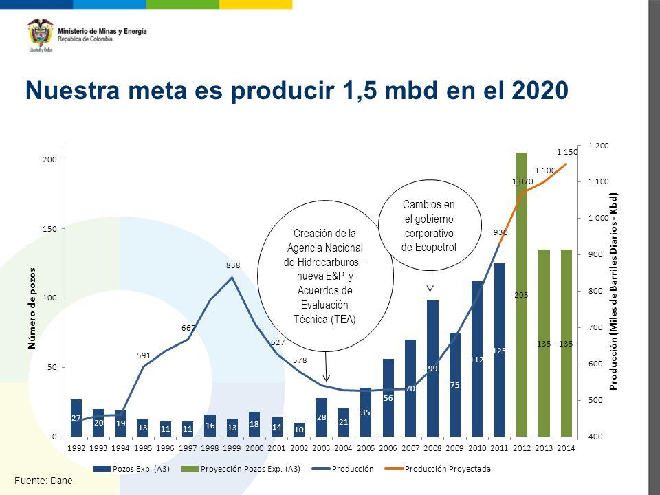 Fuente: Dane Nuestra meta es producir 1,5 mbd en el 2020 Creación de la Agencia Nacional de Hidrocarburos – nueva E&P y Acuerdos de Evaluación Técnica (TEA) Cambios en el gobierno corporativo de Ecopetrol