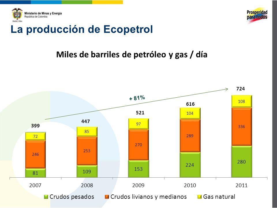 La producción de Ecopetrol Miles de barriles de petróleo y gas / día + 81%