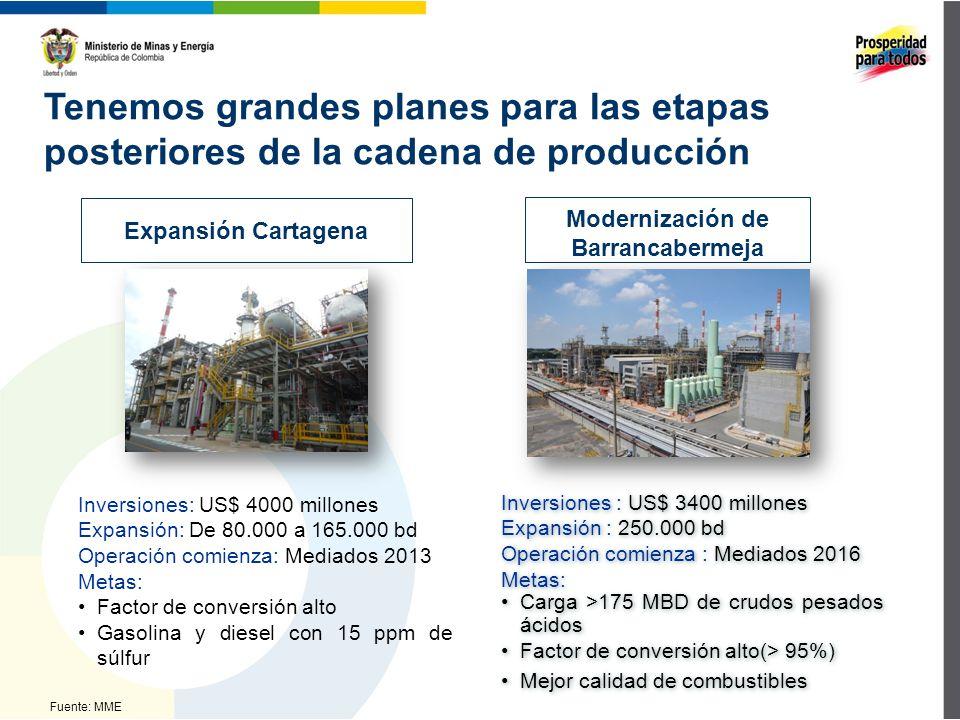 Fuente: MME Tenemos grandes planes para las etapas posteriores de la cadena de producción Inversiones: US$ 4000 millones Expansión: De 80.000 a 165.000 bd Operación comienza: Mediados 2013 Metas: Factor de conversión alto Gasolina y diesel con 15 ppm de súlfur Inversiones : US$ 3400 millones Expansión : 250.000 bd Operación comienza : Mediados 2016 Metas: Carga >175 MBD de crudos pesados ácidos Factor de conversión alto(> 95%) Mejor calidad de combustibles Inversiones : US$ 3400 millones Expansión : 250.000 bd Operación comienza : Mediados 2016 Metas: Carga >175 MBD de crudos pesados ácidos Factor de conversión alto(> 95%) Mejor calidad de combustibles Modernización de Barrancabermeja Expansión Cartagena