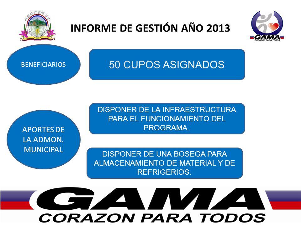 INFORME DE GESTIÓN AÑO 2013 BENEFICIARIOS APORTES DE LA ADMON. MUNICIPAL 50 CUPOS ASIGNADOS DISPONER DE LA INFRAESTRUCTURA PARA EL FUNCIONAMIENTO DEL