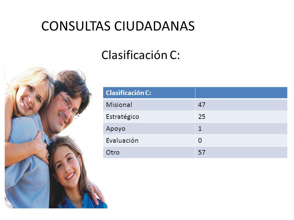CONSULTAS CIUDADANAS Clasificación C: Misional47 Estratégico25 Apoyo1 Evaluación0 Otro57