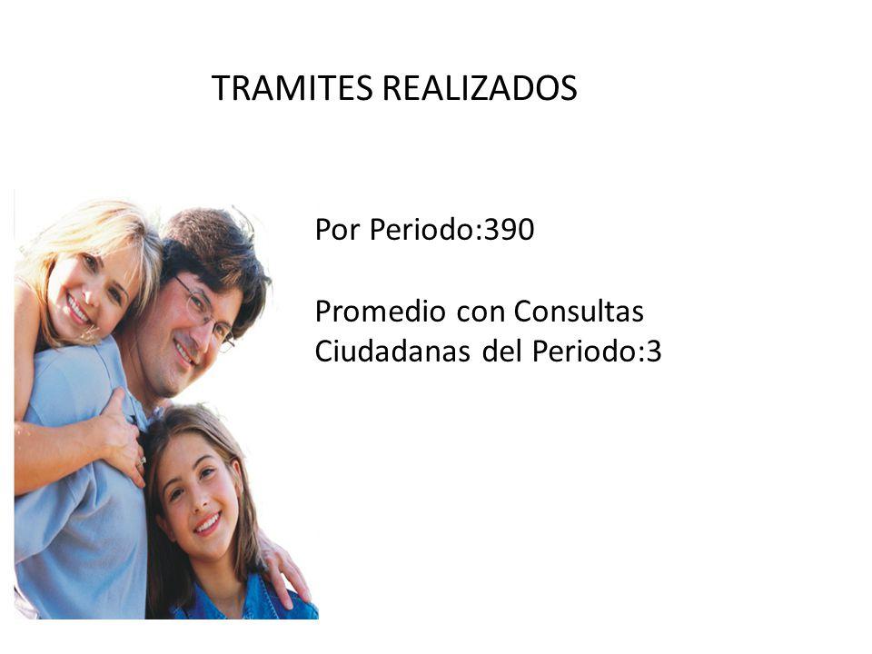 Por Periodo:390 Promedio con Consultas Ciudadanas del Periodo:3 TRAMITES REALIZADOS