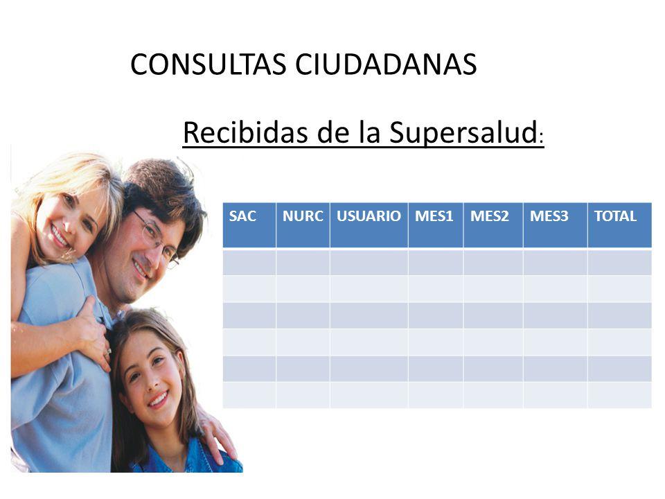 CONSULTAS CIUDADANAS Recibidas de la Supersalud : SACNURCUSUARIOMES1MES2MES3TOTAL