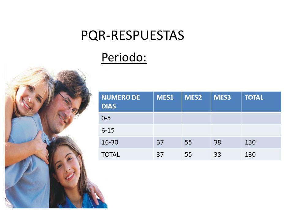 Periodo: PQR-RESPUESTAS NUMERO DE DIAS MES1MES2MES3TOTAL 0-5 6-15 16-30375538130 TOTAL375538130