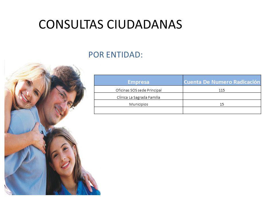 POR ENTIDAD: CONSULTAS CIUDADANAS EmpresaCuenta De Numero Radicación Oficinas SOS sede Principal115 Clínica La Sagrada Familia Municipios15