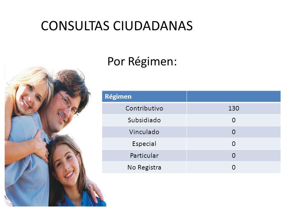 CONSULTAS CIUDADANAS Por Régimen: Régimen Contributivo130 Subsidiado0 Vinculado0 Especial0 Particular0 No Registra0
