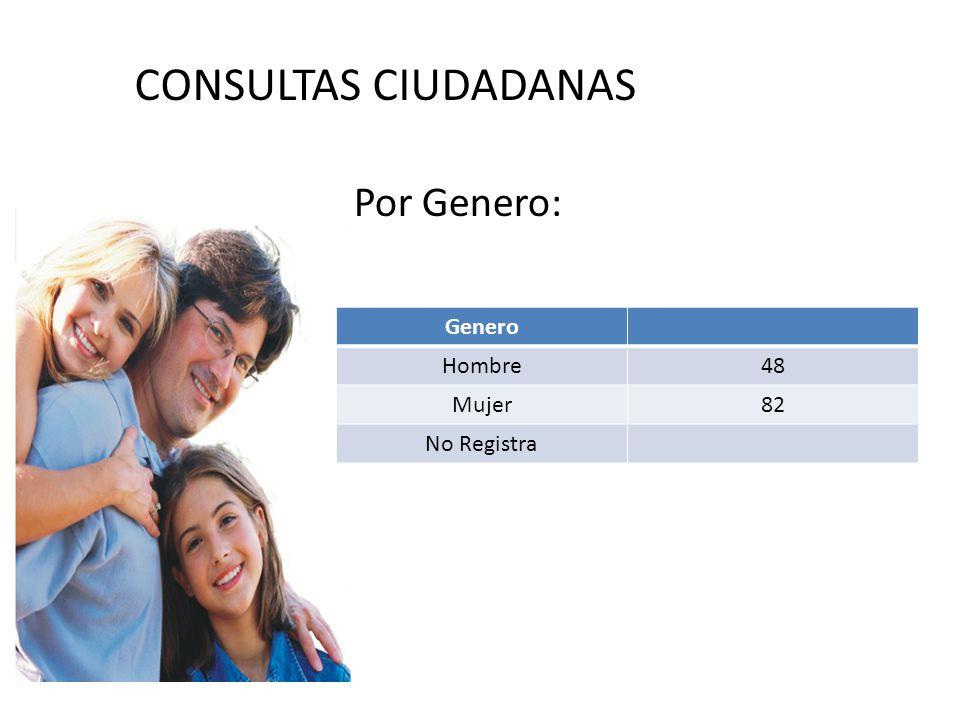 CONSULTAS CIUDADANAS Por Genero: Genero Hombre48 Mujer82 No Registra