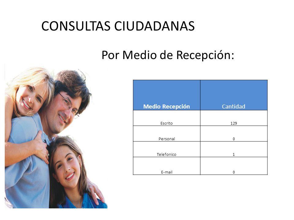 CONSULTAS CIUDADANAS Por Medio de Recepción: Medio RecepciónCantidad Escrito129 Personal0 Telefonico1 E-mail0
