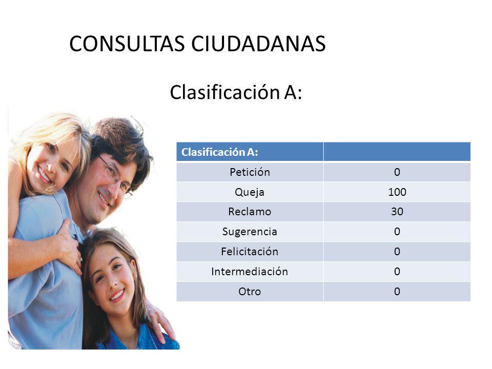 CONSULTAS CIUDADANAS Clasificación A: Petición0 Queja100 Reclamo30 Sugerencia0 Felicitación0 Intermediación0 Otro0