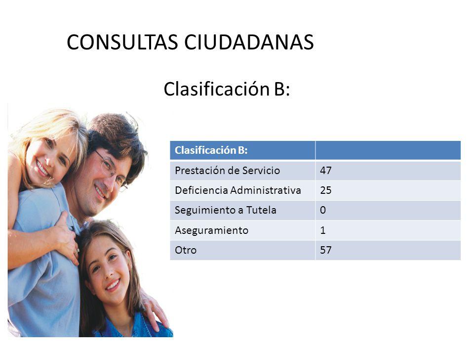CONSULTAS CIUDADANAS Clasificación B: Prestación de Servicio47 Deficiencia Administrativa25 Seguimiento a Tutela0 Aseguramiento1 Otro57