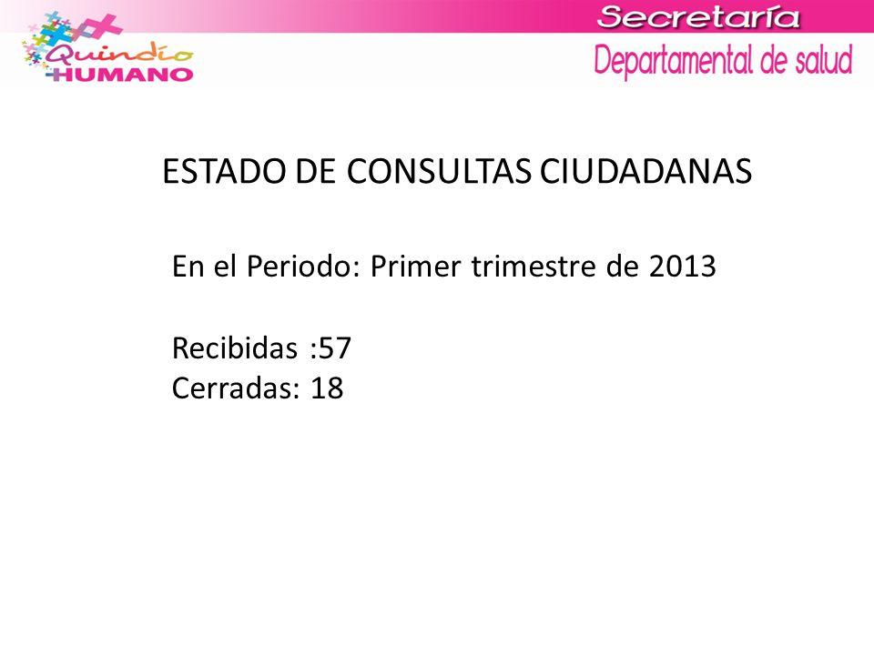 ESTADO DE CONSULTAS CIUDADANAS En el Periodo: Primer trimestre de 2013 Recibidas :57 Cerradas: 18