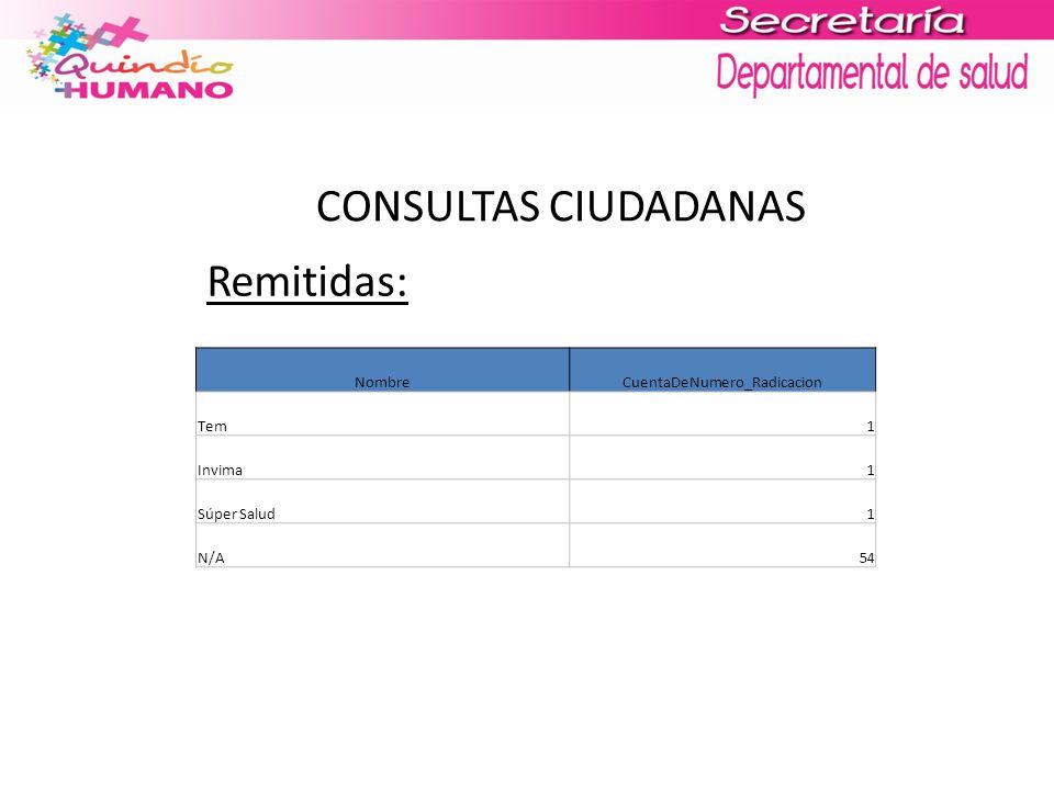 CONSULTAS CIUDADANAS Remitidas: NombreCuentaDeNumero_Radicacion Tem1 Invima1 Súper Salud1 N/A54