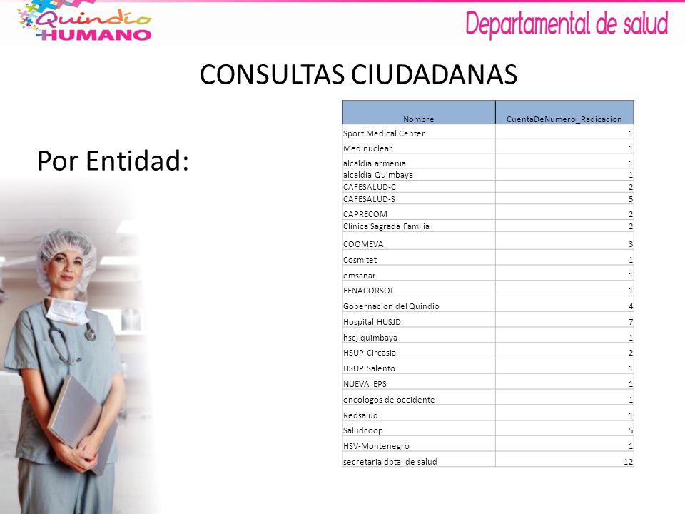 CONSULTAS CIUDADANAS Por Entidad: NombreCuentaDeNumero_Radicacion Sport Medical Center1 Medinuclear1 alcaldía armenia1 alcaldía Quimbaya1 CAFESALUD-C2 CAFESALUD-S5 CAPRECOM2 Clínica Sagrada Familia2 COOMEVA3 Cosmitet1 emsanar1 FENACORSOL1 Gobernacion del Quindio4 Hospital HUSJD7 hscj quimbaya1 HSUP Circasia2 HSUP Salento1 NUEVA EPS1 oncologos de occidente1 Redsalud1 Saludcoop5 HSV-Montenegro1 secretaria dptal de salud12