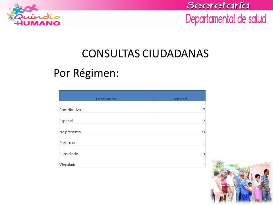 CONSULTAS CIUDADANAS Por Régimen: DescripcionCantidad Contributivo17 Especial2 No presenta23 Particular1 Subsidiado13 Vinculado1