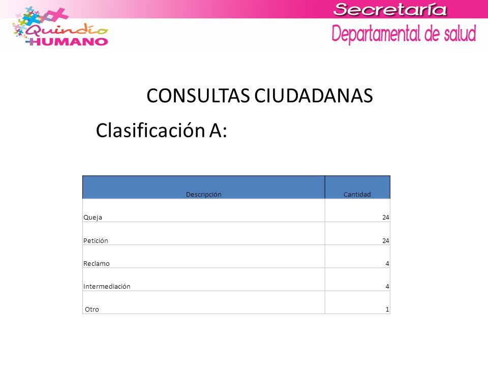 CONSULTAS CIUDADANAS Clasificación A: DescripciónCantidad Queja24 Petición24 Reclamo4 Intermediación4 Otro1