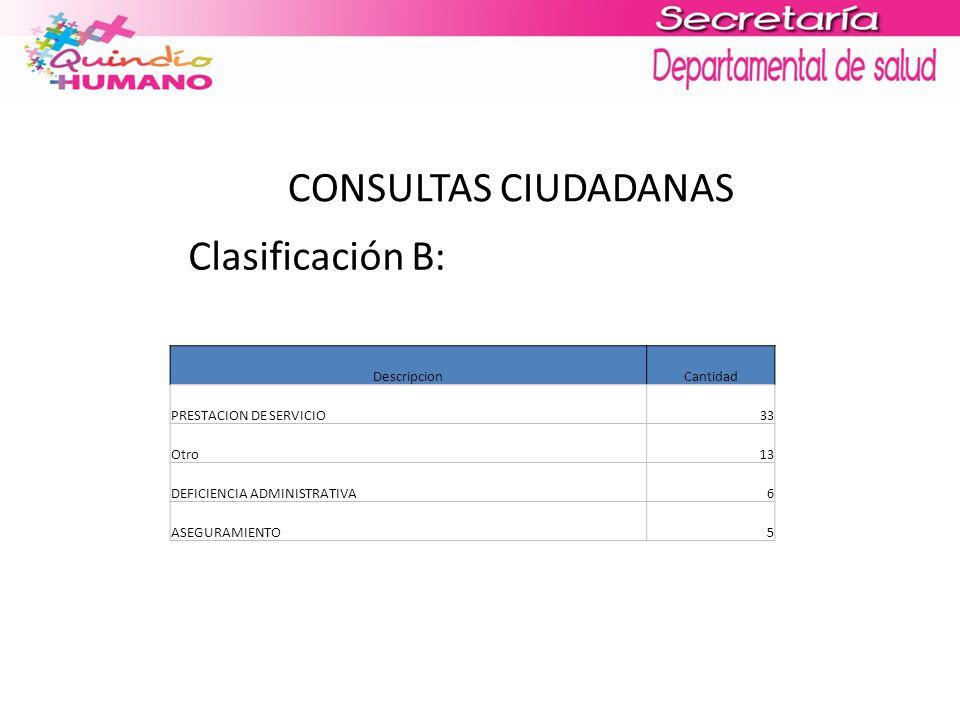 CONSULTAS CIUDADANAS Clasificación B: DescripcionCantidad PRESTACION DE SERVICIO33 Otro13 DEFICIENCIA ADMINISTRATIVA6 ASEGURAMIENTO5