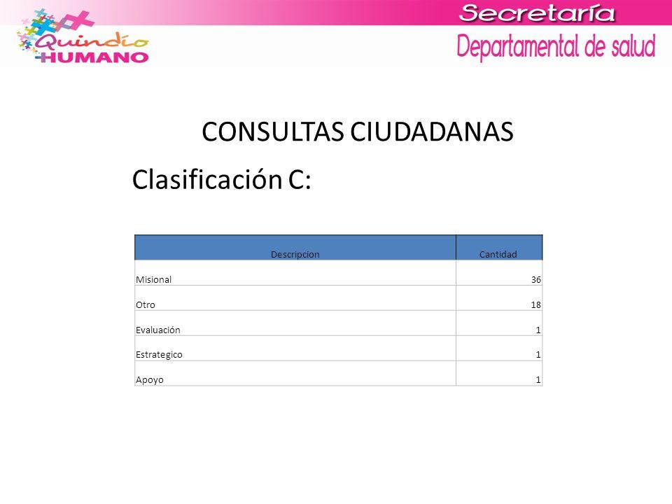 CONSULTAS CIUDADANAS Clasificación C: DescripcionCantidad Misional36 Otro18 Evaluación1 Estrategico1 Apoyo1
