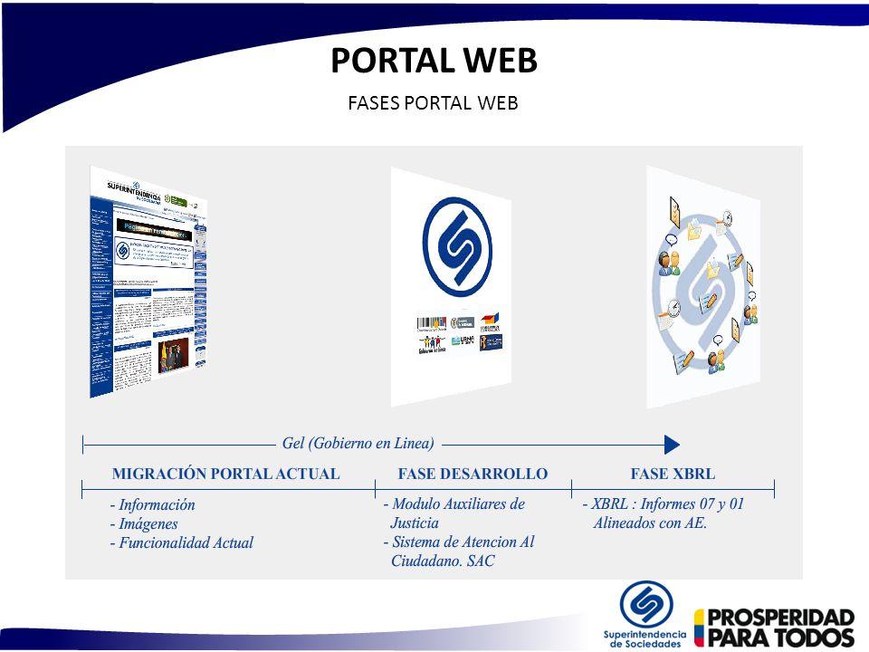 PORTAL WEB FASES PORTAL WEB