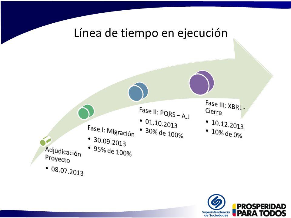 Línea de tiempo en ejecución