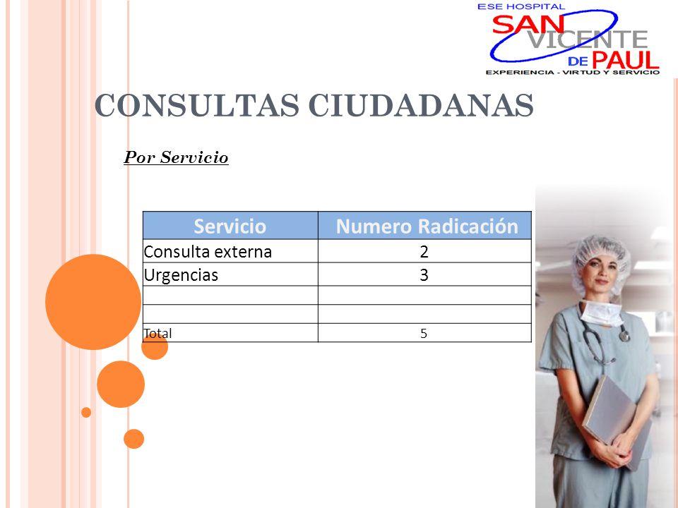 CONSULTAS CIUDADANAS Por Régimen : RÉGIMEN No Contributivo1 Subsidiado 4 Vinculado Especial Particular No Registra Total 5