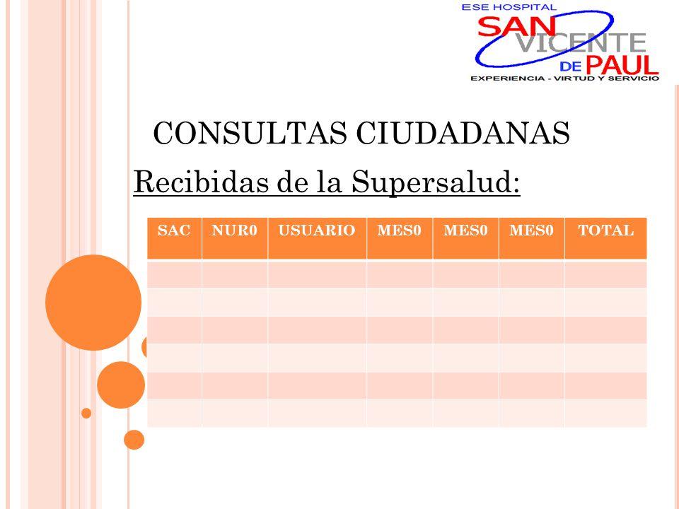 CONSULTAS CIUDADANAS Recibidas de la Supersalud: SACNUR0USUARIOMES0 TOTAL