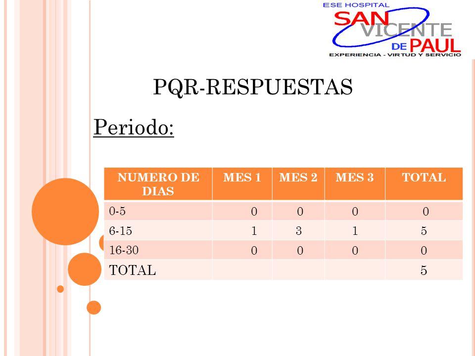 PQR-RESPUESTAS Periodo: NUMERO DE DIAS MES 1MES 2MES 3TOTAL 0-5 0 00 0 6-15 1315 16-30 0 000 TOTAL 5