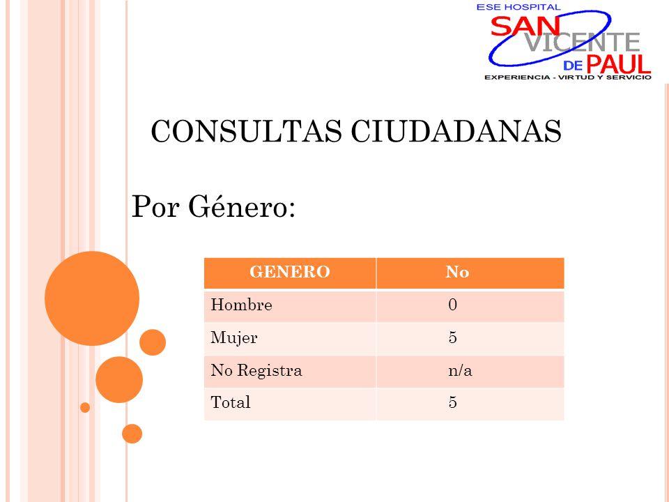 CONSULTAS CIUDADANAS Por Género: GENERO No Hombre 0 Mujer 5 No Registra n/a Total 5