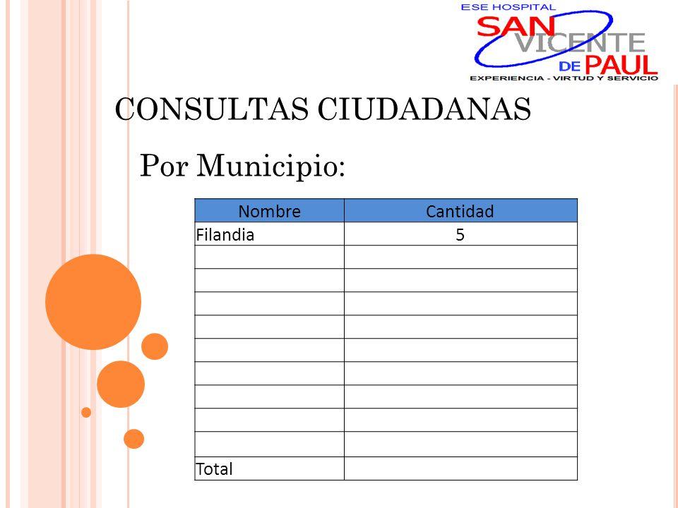 NombreCantidad Filandia5 Total CONSULTAS CIUDADANAS Por Municipio: