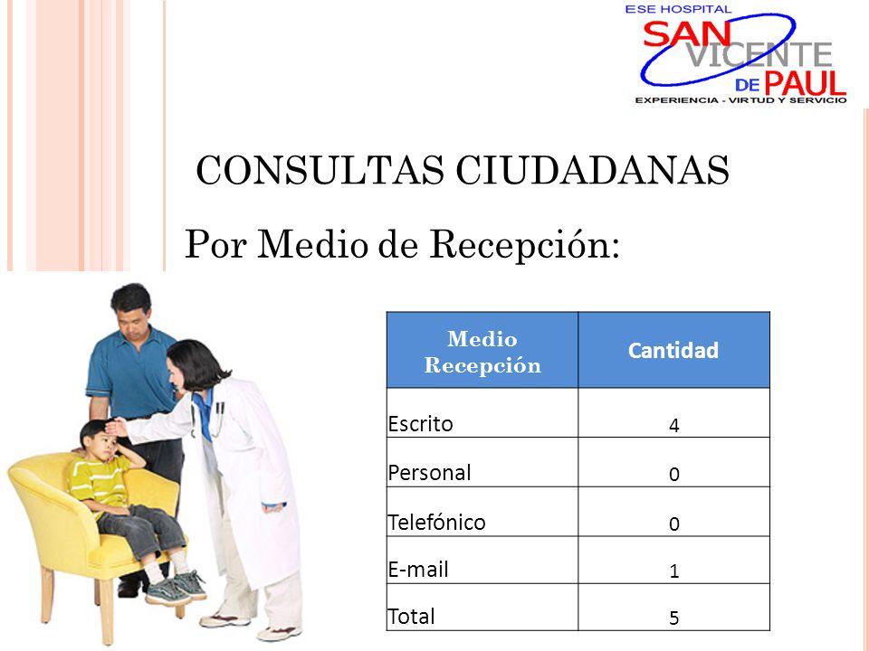 CONSULTAS CIUDADANAS Por Medio de Recepción: Medio Recepción Cantidad Escrito 4 Personal 0 Telefónico 0 E-mail 1 Total 5