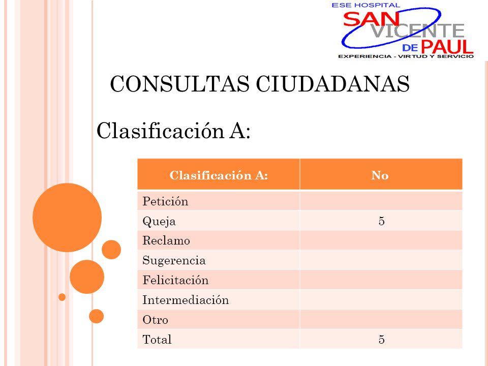 CONSULTAS CIUDADANAS Clasificación A: No Petición Queja5 Reclamo Sugerencia Felicitación Intermediación Otro Total5